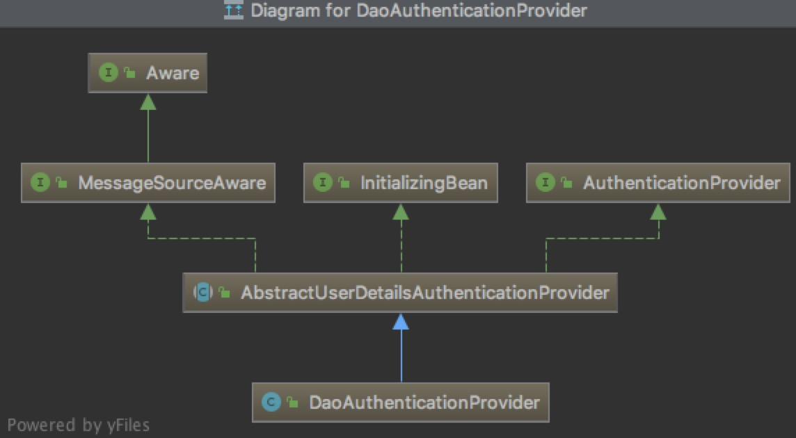 2019415194423-spring-security-DaoAuthenticationProvider