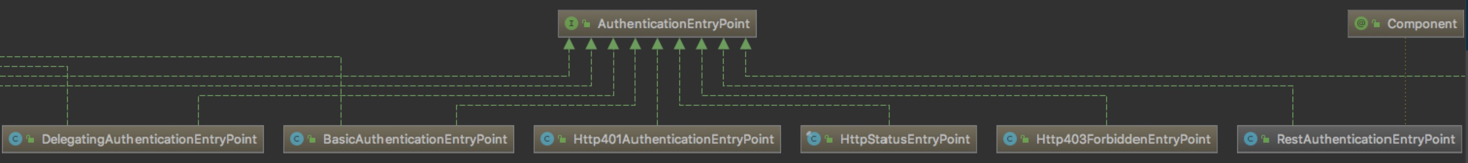 20196211823-AuthenticationEntryPoint-interface
